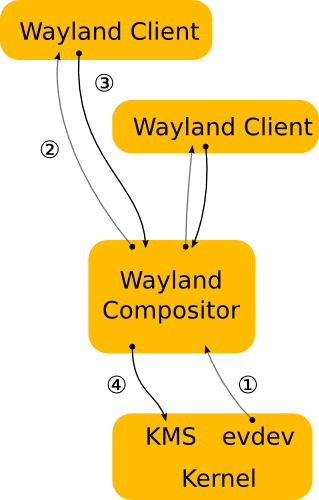 wayland-architecture.png