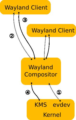 wayland-architecture.png