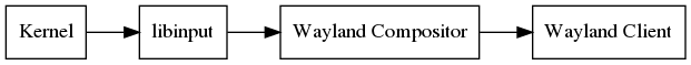 dot_libinput-stack-wayland.png