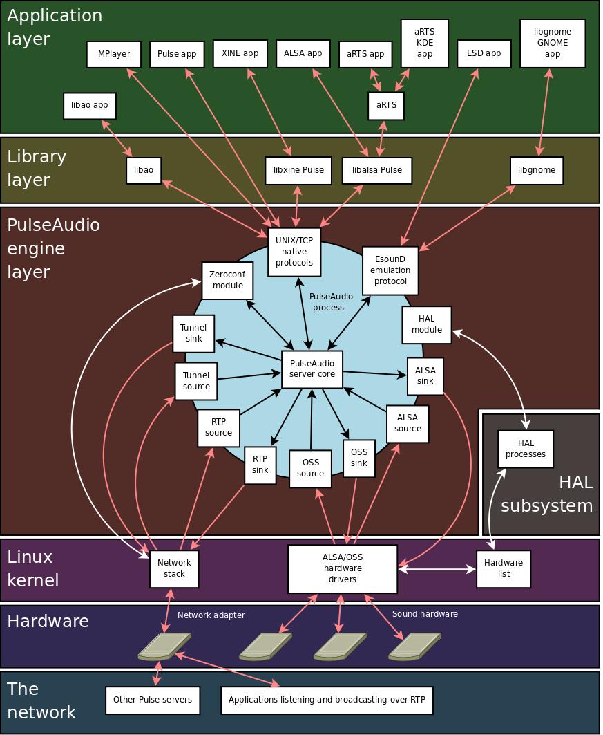 pulseaudio-diagram.png