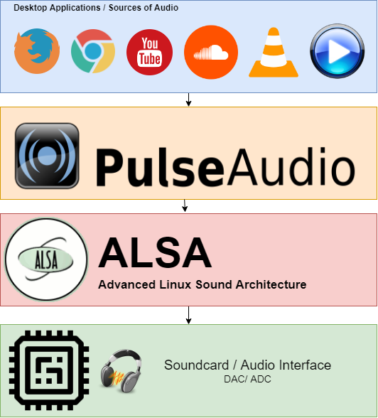 linux-audiostack-with-pulseaudio.png
