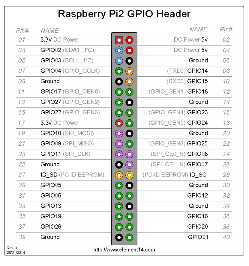 raspberrypi2_gpio.png