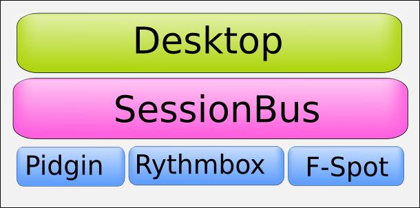 figure1-sessionbus.png