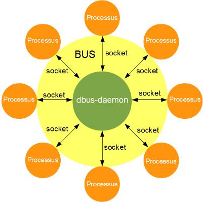 dbus-schema-1.png