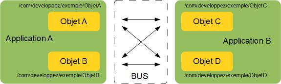 dbus-schema-3.png